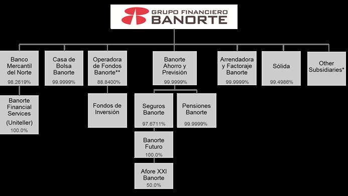 Estructura Grupo Financiero Banorte